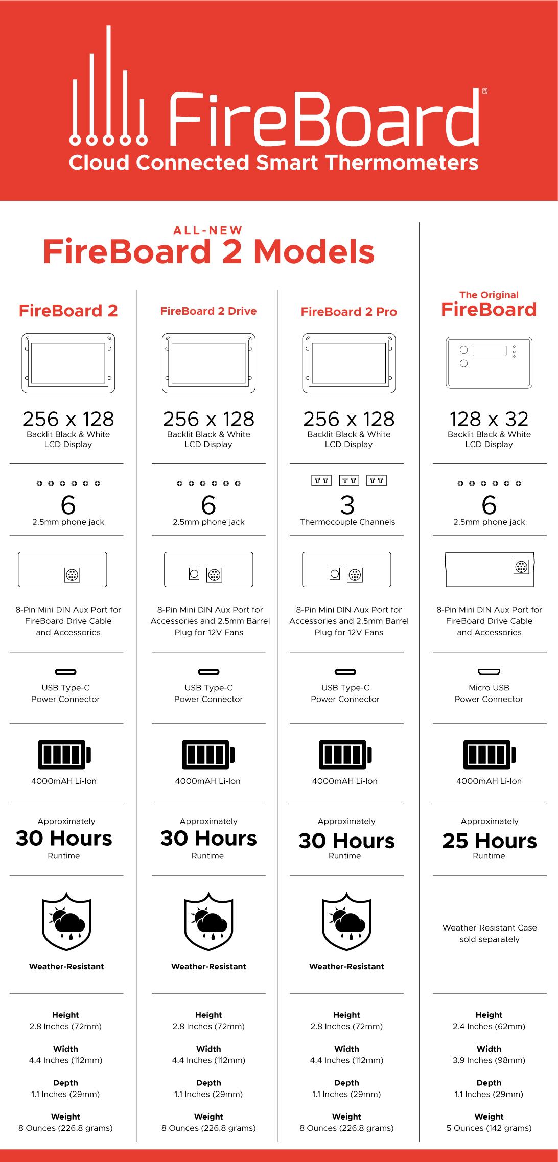 FireBoard 2 Comparison